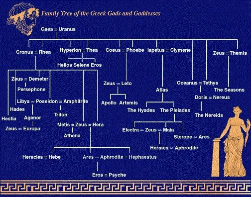 Favoriete Griekse Goden stamboom… | ~ * Pagan Ouderschap / Pagan Parenting * ~ #OA26